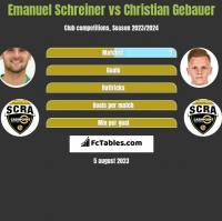 Emanuel Schreiner vs Christian Gebauer h2h player stats