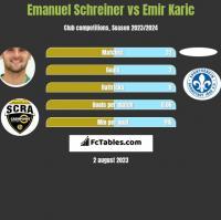 Emanuel Schreiner vs Emir Karic h2h player stats