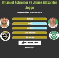 Emanuel Schreiner vs James Alexander Jeggo h2h player stats