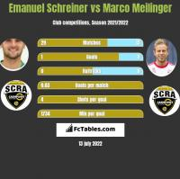 Emanuel Schreiner vs Marco Meilinger h2h player stats