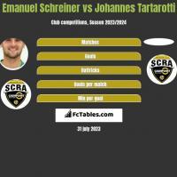 Emanuel Schreiner vs Johannes Tartarotti h2h player stats