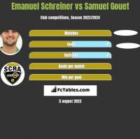 Emanuel Schreiner vs Samuel Gouet h2h player stats