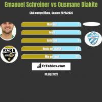 Emanuel Schreiner vs Ousmane Diakite h2h player stats