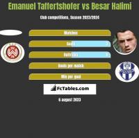 Emanuel Taffertshofer vs Besar Halimi h2h player stats