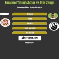 Emanuel Taffertshofer vs Erik Zenga h2h player stats