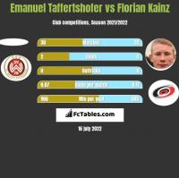 Emanuel Taffertshofer vs Florian Kainz h2h player stats