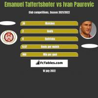 Emanuel Taffertshofer vs Ivan Paurevic h2h player stats