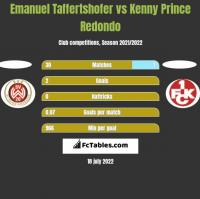 Emanuel Taffertshofer vs Kenny Prince Redondo h2h player stats
