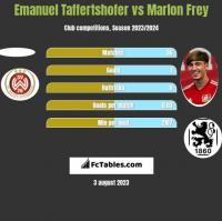 Emanuel Taffertshofer vs Marlon Frey h2h player stats