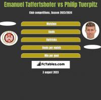 Emanuel Taffertshofer vs Philip Tuerpitz h2h player stats