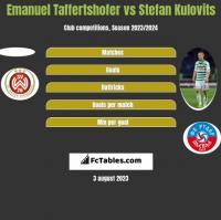 Emanuel Taffertshofer vs Stefan Kulovits h2h player stats