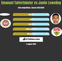 Emanuel Taffertshofer vs Jamie Leweling h2h player stats
