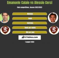 Emanuele Calaio vs Alessio Cerci h2h player stats