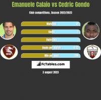 Emanuele Calaio vs Cedric Gondo h2h player stats