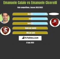 Emanuele Calaio vs Emanuele Cicerelli h2h player stats