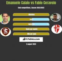 Emanuele Calaio vs Fabio Ceravolo h2h player stats