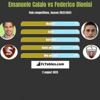 Emanuele Calaio vs Federico Dionisi h2h player stats