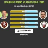 Emanuele Calaio vs Francesco Forte h2h player stats