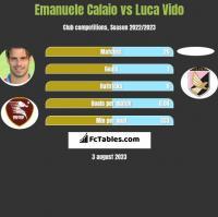 Emanuele Calaio vs Luca Vido h2h player stats