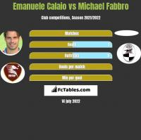 Emanuele Calaio vs Michael Fabbro h2h player stats