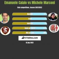 Emanuele Calaio vs Michele Marconi h2h player stats