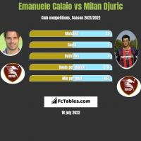 Emanuele Calaio vs Milan Djuric h2h player stats