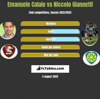 Emanuele Calaio vs Niccolo Giannetti h2h player stats