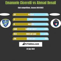 Emanuele Cicerelli vs Ahmad Benali h2h player stats