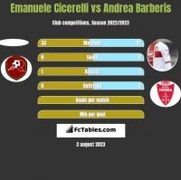 Emanuele Cicerelli vs Andrea Barberis h2h player stats