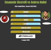 Emanuele Cicerelli vs Andrea Nalini h2h player stats