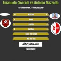 Emanuele Cicerelli vs Antonio Mazzotta h2h player stats