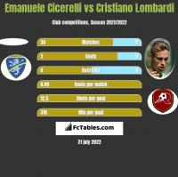 Emanuele Cicerelli vs Cristiano Lombardi h2h player stats