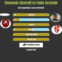 Emanuele Cicerelli vs Fabio Ceravolo h2h player stats