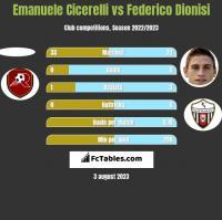 Emanuele Cicerelli vs Federico Dionisi h2h player stats
