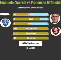 Emanuele Cicerelli vs Francesco Di Tacchio h2h player stats