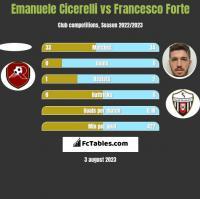Emanuele Cicerelli vs Francesco Forte h2h player stats