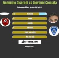 Emanuele Cicerelli vs Giovanni Crociata h2h player stats