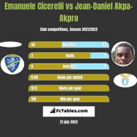 Emanuele Cicerelli vs Jean-Daniel Akpa-Akpro h2h player stats