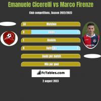 Emanuele Cicerelli vs Marco Firenze h2h player stats