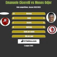 Emanuele Cicerelli vs Moses Odjer h2h player stats