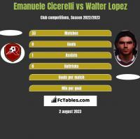 Emanuele Cicerelli vs Walter Lopez h2h player stats