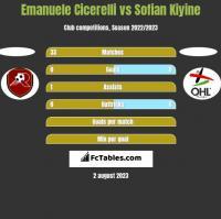 Emanuele Cicerelli vs Sofian Kiyine h2h player stats