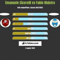 Emanuele Cicerelli vs Fabio Maistro h2h player stats
