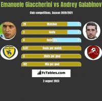 Emanuele Giaccherini vs Andrey Galabinov h2h player stats