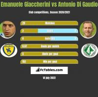 Emanuele Giaccherini vs Antonio Di Gaudio h2h player stats