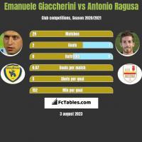 Emanuele Giaccherini vs Antonio Ragusa h2h player stats