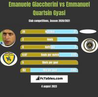 Emanuele Giaccherini vs Emmanuel Quartsin Gyasi h2h player stats
