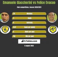 Emanuele Giaccherini vs Felice Evacuo h2h player stats