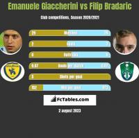 Emanuele Giaccherini vs Filip Bradaric h2h player stats