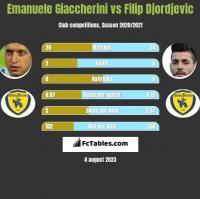 Emanuele Giaccherini vs Filip Djordjevic h2h player stats
